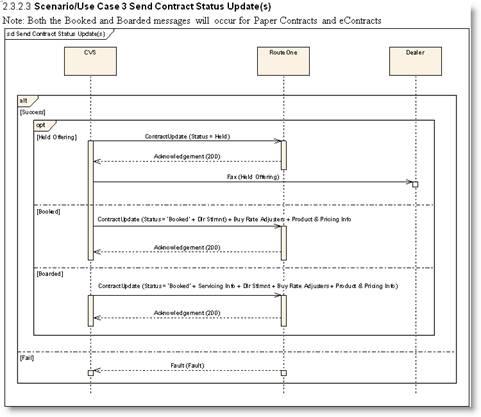 SDLC DESIGN PHASE SAMPLES